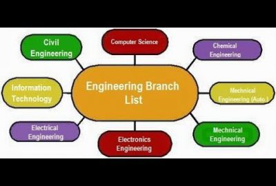 Tips to Select the Right Engineering Branch